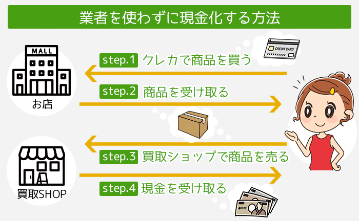 業者を使わず自分でするクレジットカード現金化の簡単な仕組み